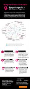 Infographie 6 compétences à développer dans votre équipe