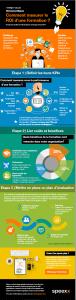 Infographie Mesurer le ROI d'une formation