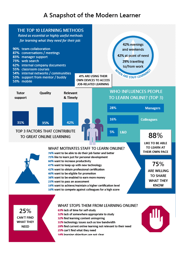 Snapshot of the Modern Learner
